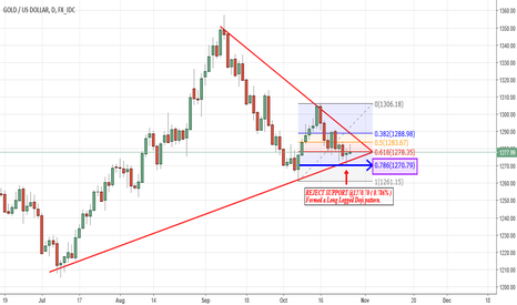 XAUUSD: Gold Fight for Positive Area