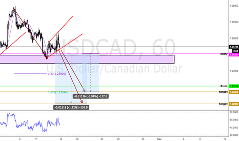 USDCAD: USDCAD - SELL