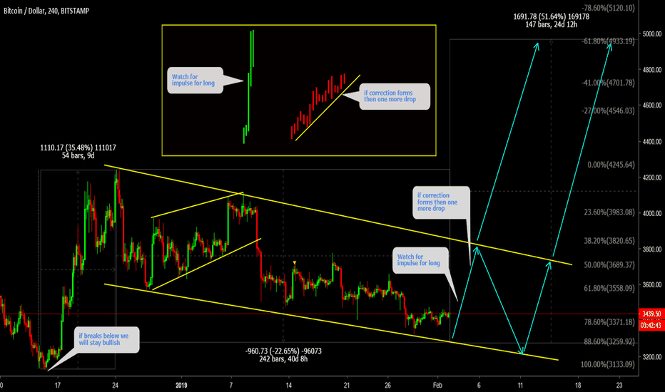 BTCUSD: BTCUSD What to look for long from bottom
