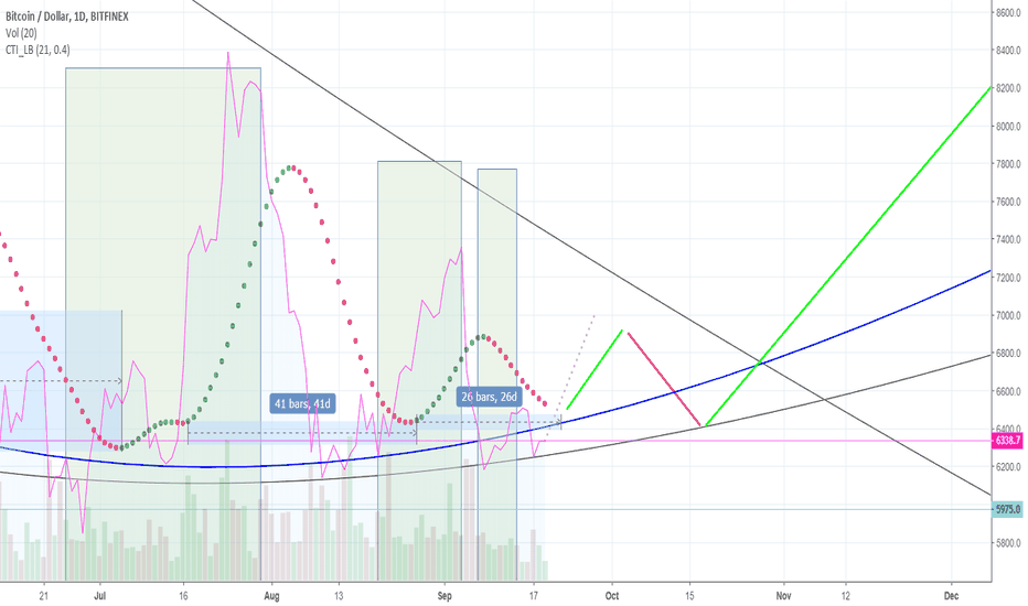 BTCUSD: Uptick anticipated in order to continue cycle
