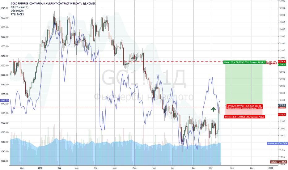 GC1!: покупка GOLD.