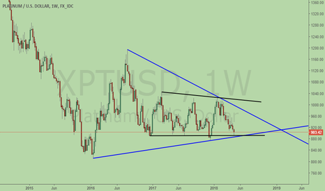 XPTUSD: Platinum, consolidation for BIG move!