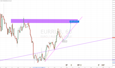 EURRUB: EUR/RUB - прогноз на понедельник