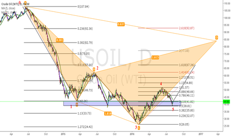 USOIL: UsOil bounced from a major support