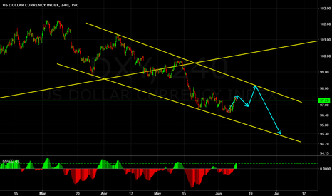 DXY: DXY IN AN ENDING DIAGONAL