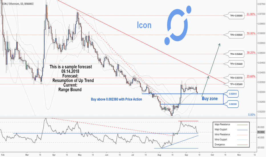ICXETH: There is a possibility for the beginning of an uptrend in ICXETH