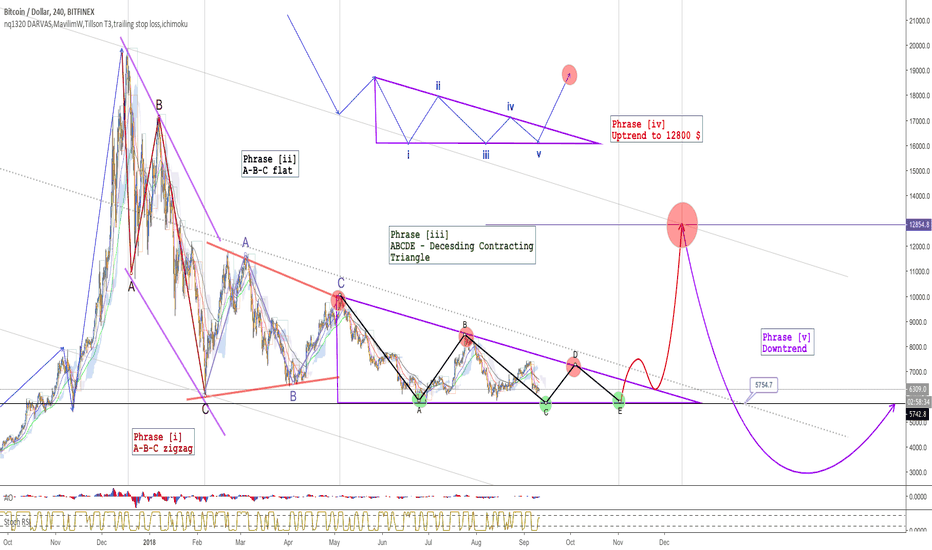 BTCUSD: BITCOIN trading strategy at the end of 2018 - beginning of 2019