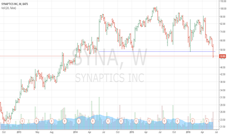 SYNA: Syaptics broke below key support