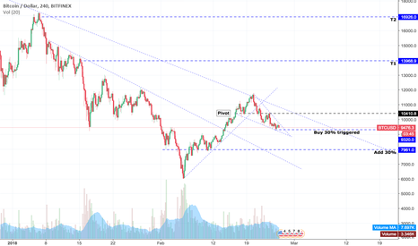 BTCUSD: BTCUSD Week 9 - What are we watching?