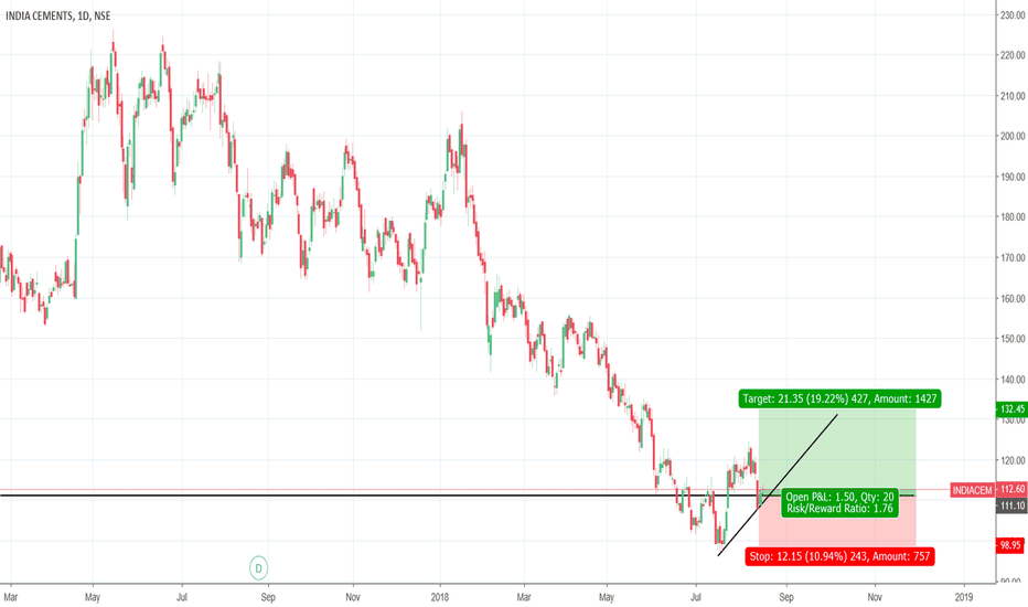 INDIACEM: Forming a HigherLow