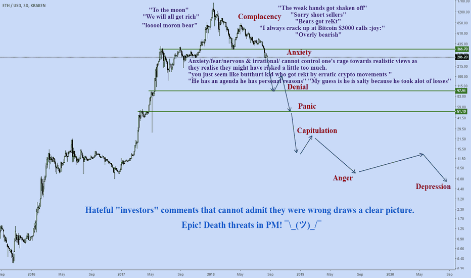 ETHUSD: Complacency is over :)