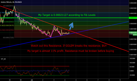 GNTBTC: GOLEM in Symmetrical Triangle. BUY if breaks the Resistance