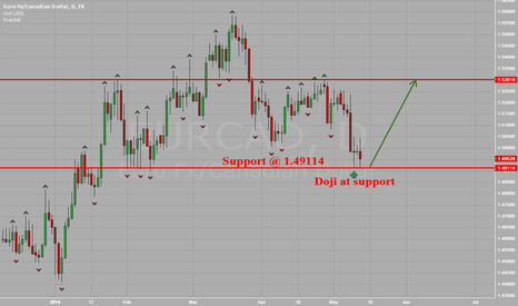 EURCAD: EUR vs CAD Doji at Support