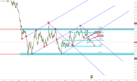 EURUSD: EURUSD my view
