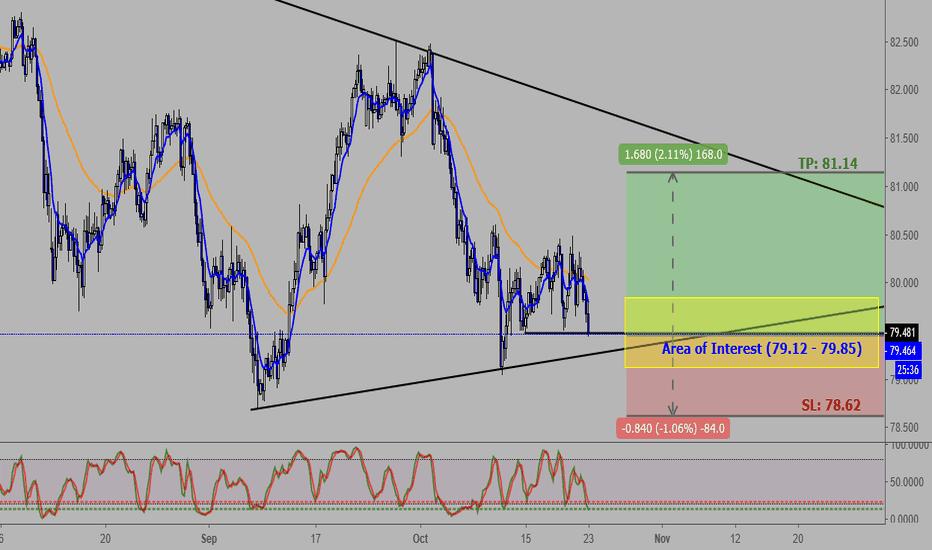 AUDJPY: AUDJPY (H4): Approaching LT Trendline, ST Triple Bottom Formed