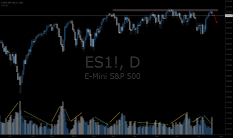 ES1!: Short e-mini S&P500