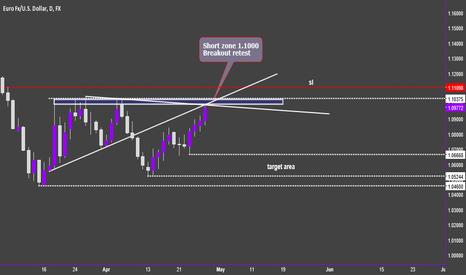 EURUSD: eurusd: range continues  now down