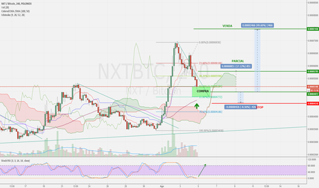 NXTBTC: $NXT x $BTC #analise #Buy