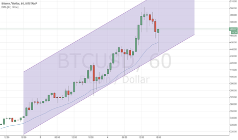 BTCUSD: BTC in uptrend channel