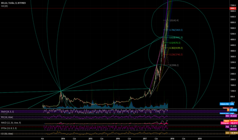 BTCUSD: BTCUSD before possible correction?