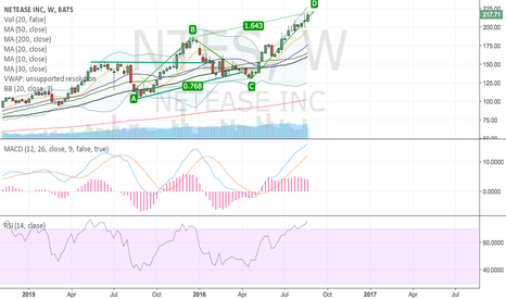 NTES: Bearish ABCD on weekly?