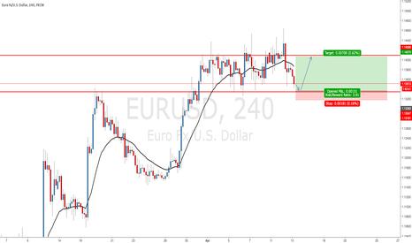EURUSD: EURUSD - Range still in Play