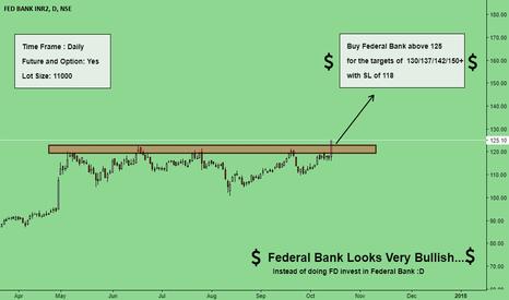 FEDERALBNK: Federal Bank Looks Very Bullish { Must Invest }