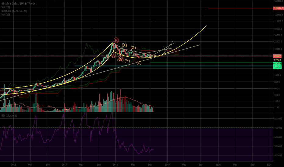 BTCUSD: bitcoin and its curved supports
