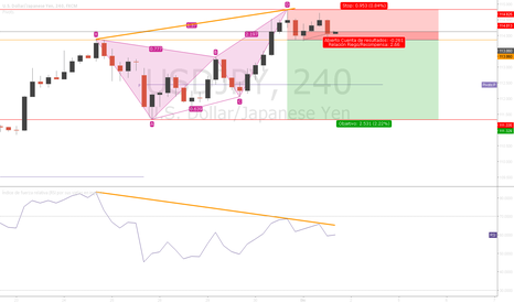 USDJPY: Sell | setup