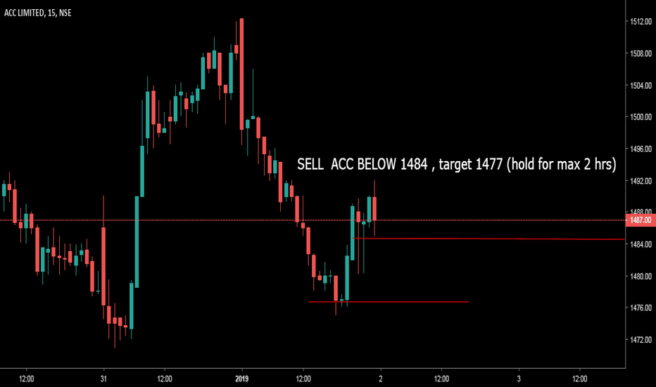ACC: SELL ACC only if breaks 1484 , for target 1477