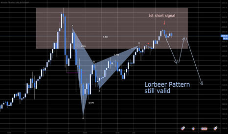 BTCUSD: HIGH probability signal on Lorbeer pattern => 26% potential