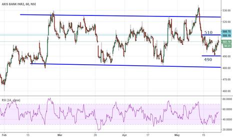 AXISBANK: AXIS BANK - Trading in range