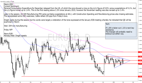 EURUSD: 2016-02-01_mon_The range gets tighter
