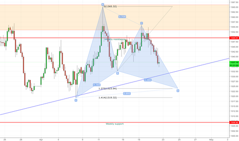 GOLD: Possible Gartley set up on Gold . . .