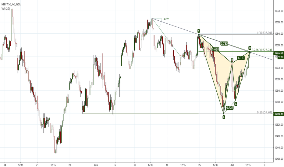NIFTY: Bearish Gartley Pattern
