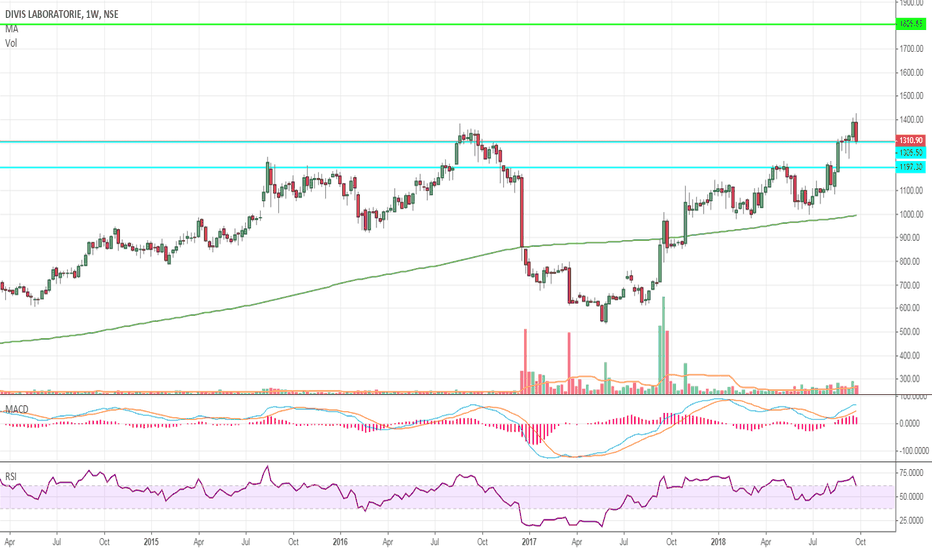 DIVISLAB: DIVISLAB BO FROM CUP & HANDLE