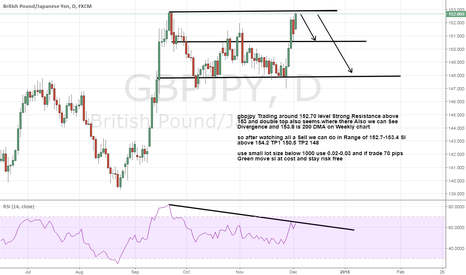 GBPJPY: Gbpjpy Seems Strong Resistance above 153 level