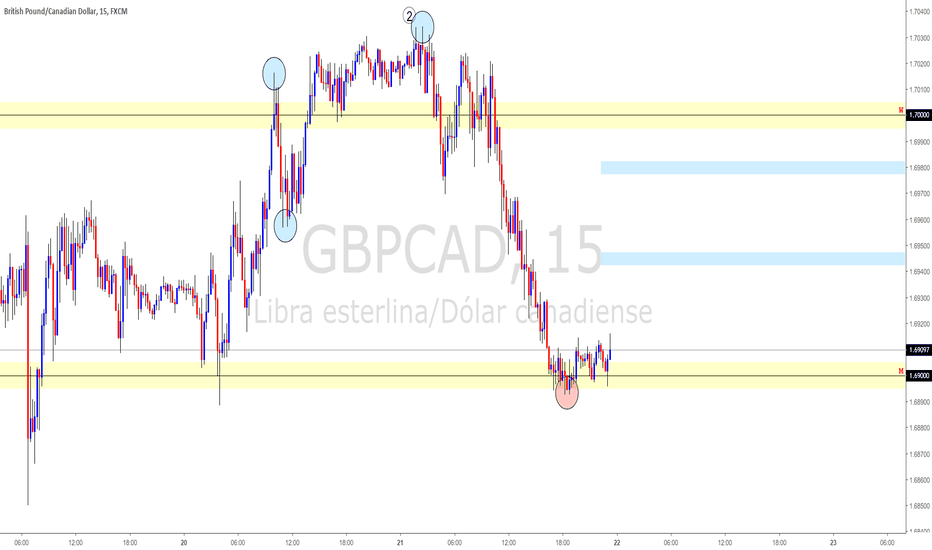 GBPCAD: GBPCAD ANALISIS