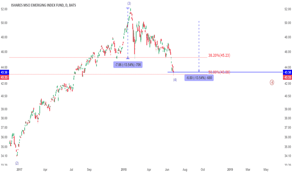 EEM: UPDATE: EEM also hits target perfectly, risk to reward is UP