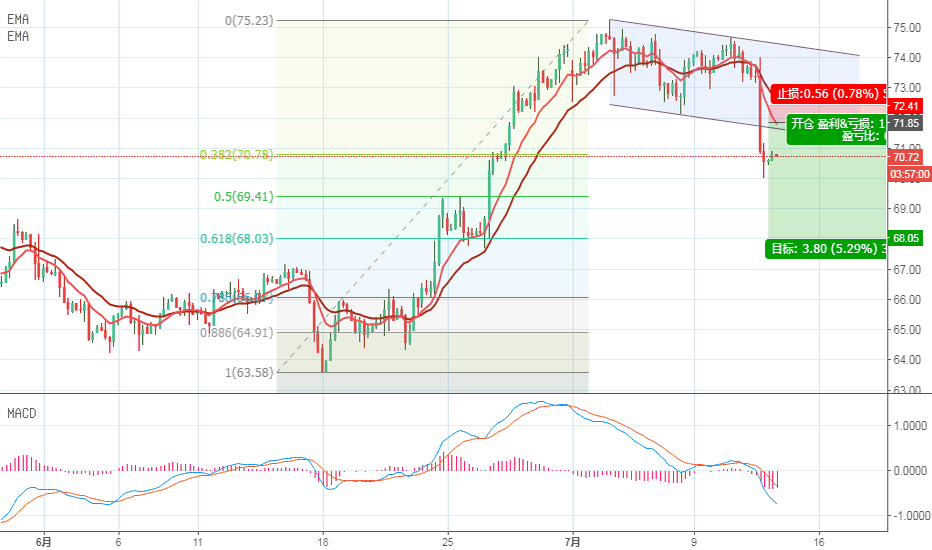 USOIL: 原油行情分析