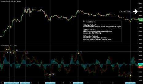 btc godemode bitcoin calcolatrice capitalizzazione di mercato