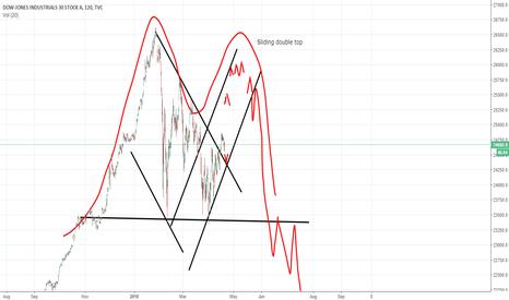 DJI: 04-19 DOW Chart