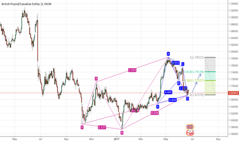 GBPCAD: BULLISH BAT + BULLISH 5-0