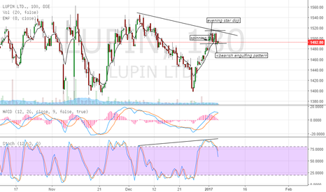 LUPIN: short the stock