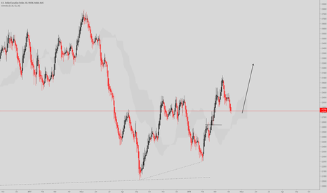 USDCAD: USD/CAD D1 SwingTrader