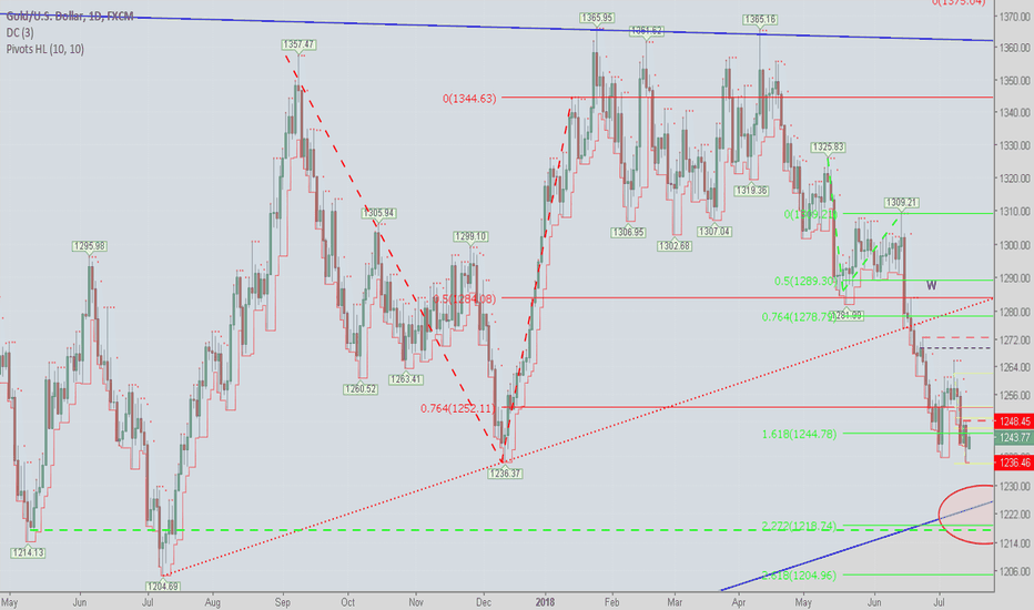 XAUUSD: Little Retracement