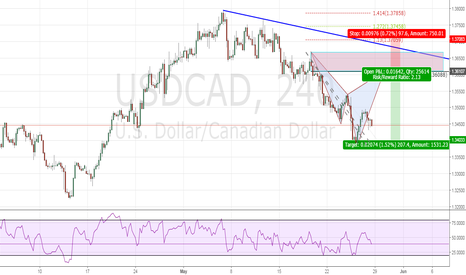 USDCAD: Bearish Cypher For Trend Continuation