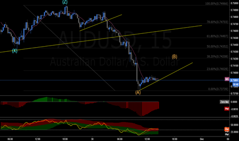 AUDUSD: possible short coming