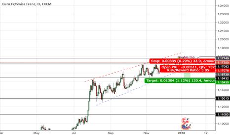 EURCHF: EUR/CHF short set up
