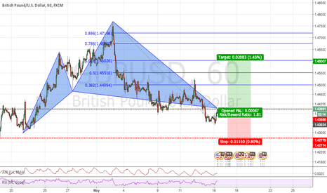GBPUSD: Just got long on cypher
